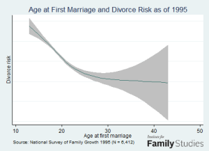Best Age to Get Married: What Math Tells Us | Time.com