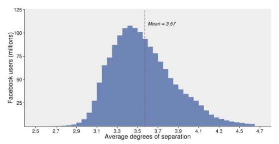 facebook-degrees-of-seperation