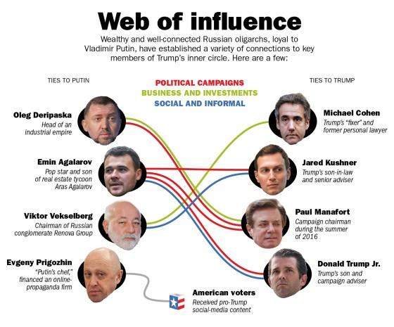 Oligarchs Graphic